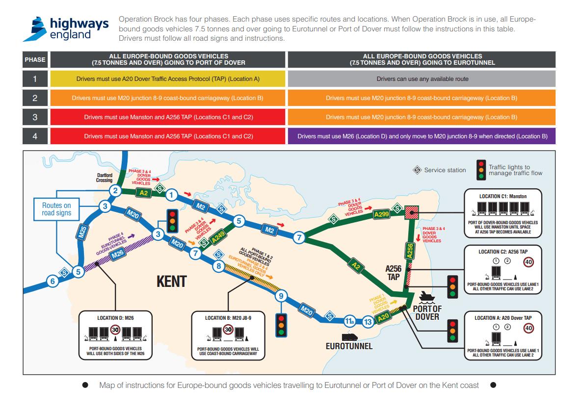 Operation Brock - Highways England
